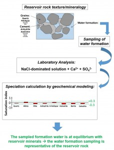 Formation water modeling (2)