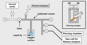 Gas recovering and analysis apparatus picture